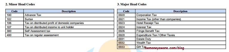 Minor Major head codes used in Part C of Form 26AS
